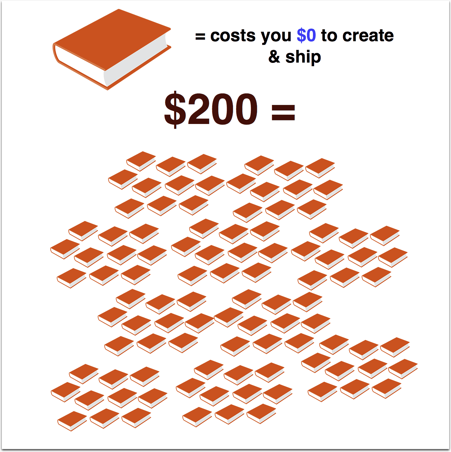 How much can you make writing a digital book?