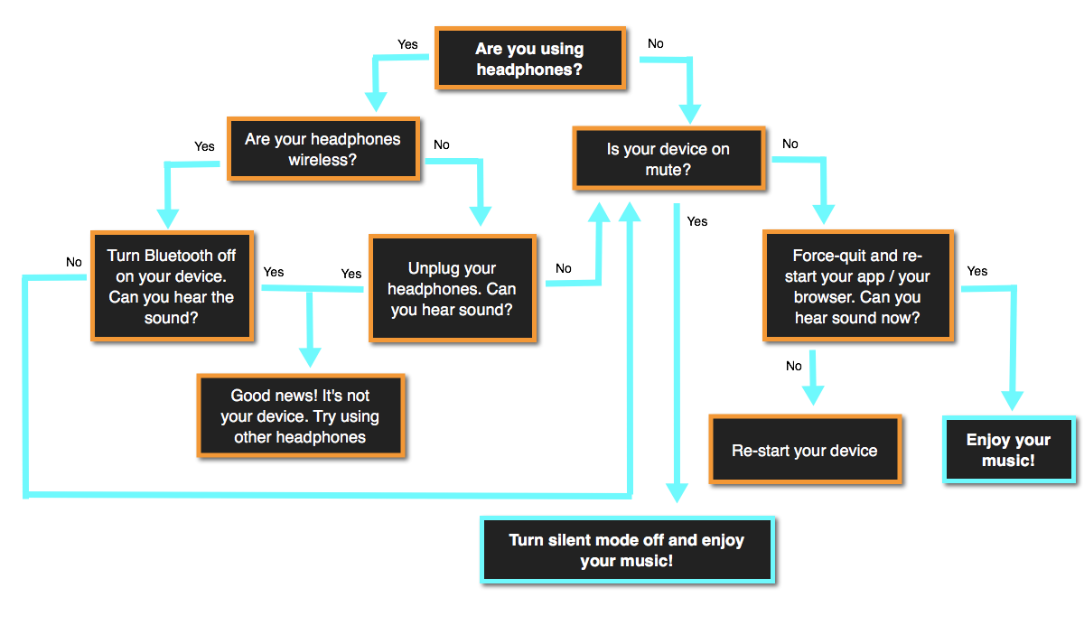 How to fix no sound on Youtube: Flowchart
